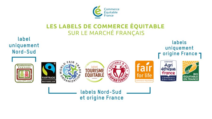 Les labels de commerce équitable sur le marché français