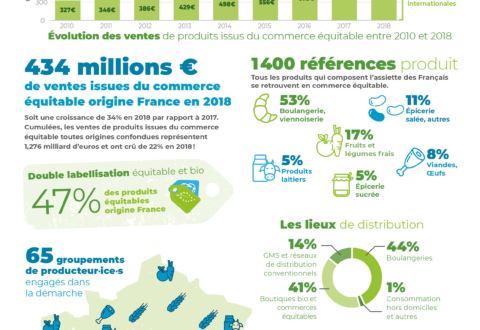 Le commerce équitable origine France en chiffres